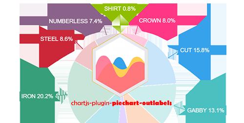 Chartjs plugin piechart outlabels ccuart Choice Image